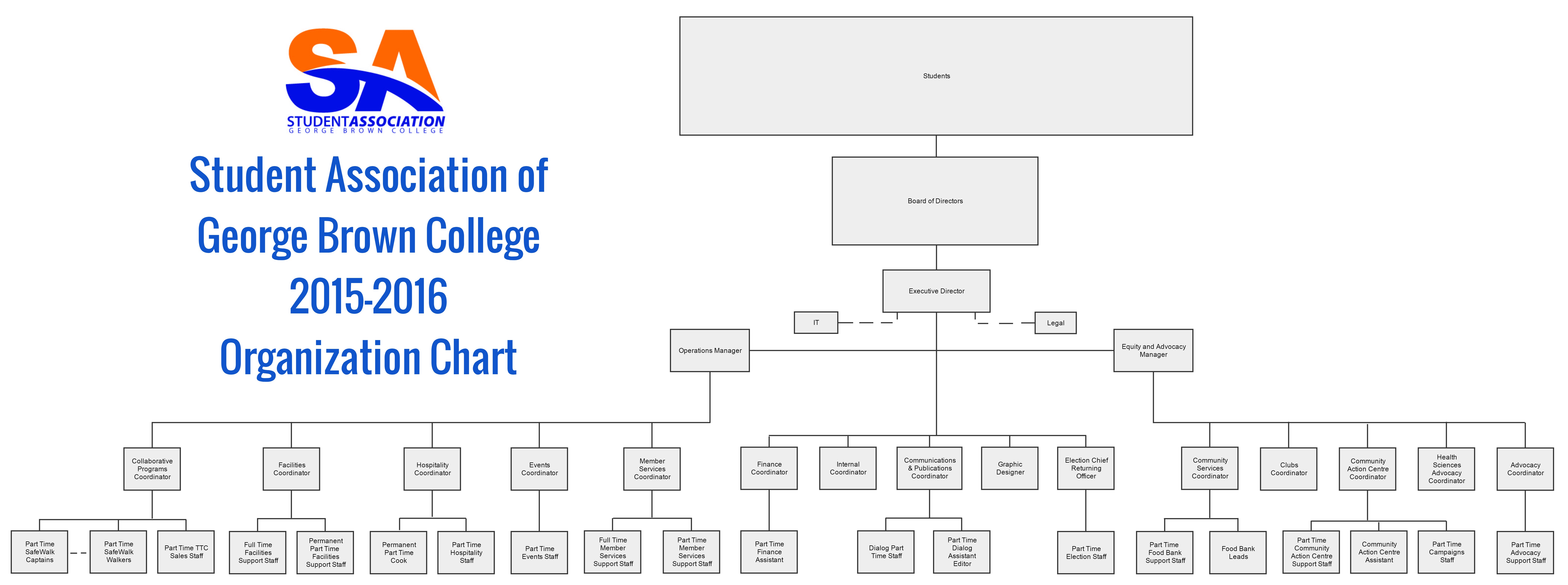 Picture of SA Organizational Chart